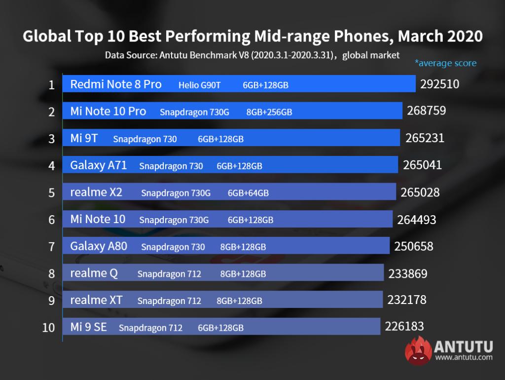 Top telefonos android gama media