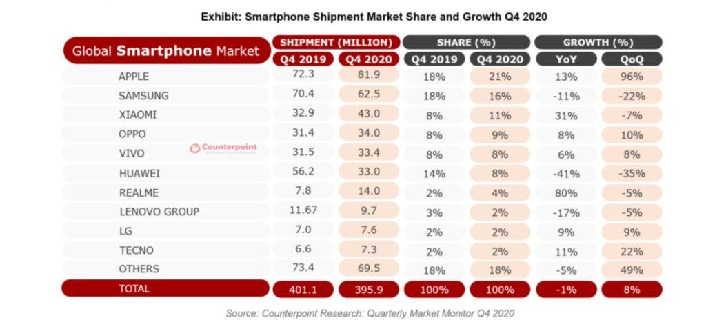 Mercado de smartphones 2020